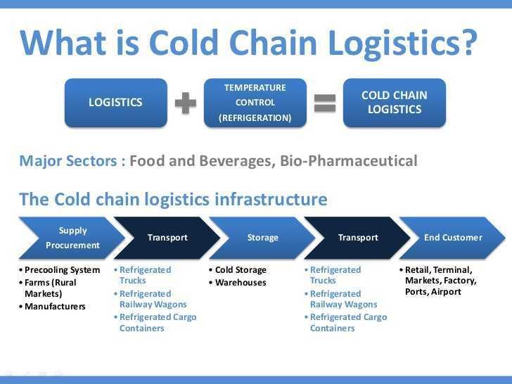 زنجیره سرد (Cold chain)